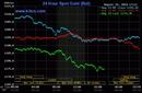 Phiên 15/8: Khủng hoảng Thổ Nhĩ Kỳ giúp đồng USD lên đỉnh 14 tháng; đẩy vàng xuống đáy 1,5 năm; phố Wall chìm trong sắc đỏ